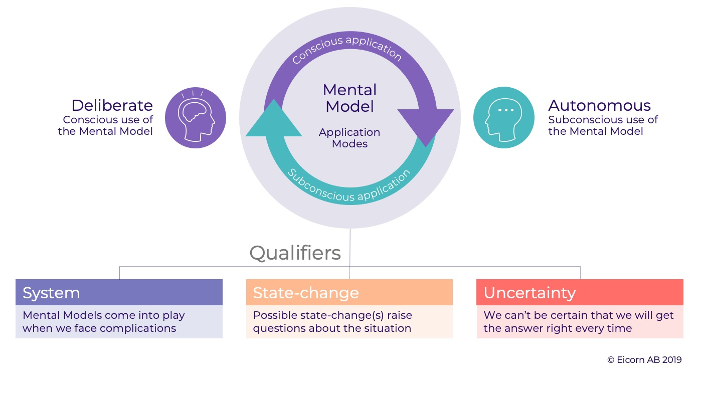The Application Modes of Mental Models, Deliberate and Autonomous application, and the three qualifiers of Mental Models: System, State-change and Uncertainty.